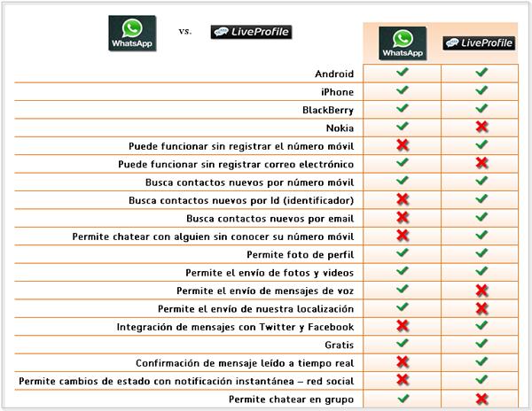WhatsApp vs LiveProfile