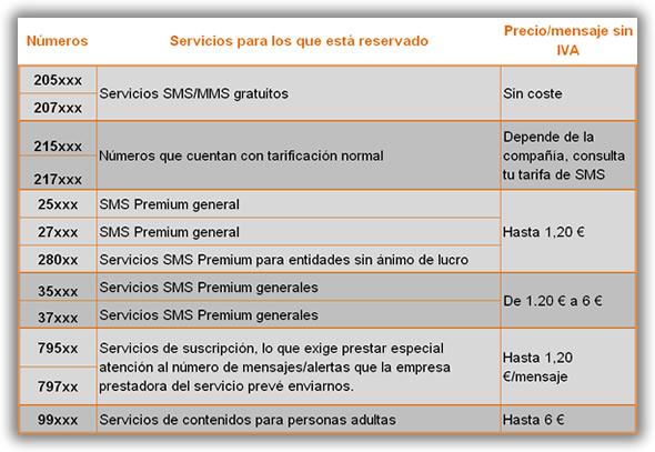 Tarifas SMS Premium