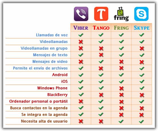 Aplicaciones para hablar entre móviles