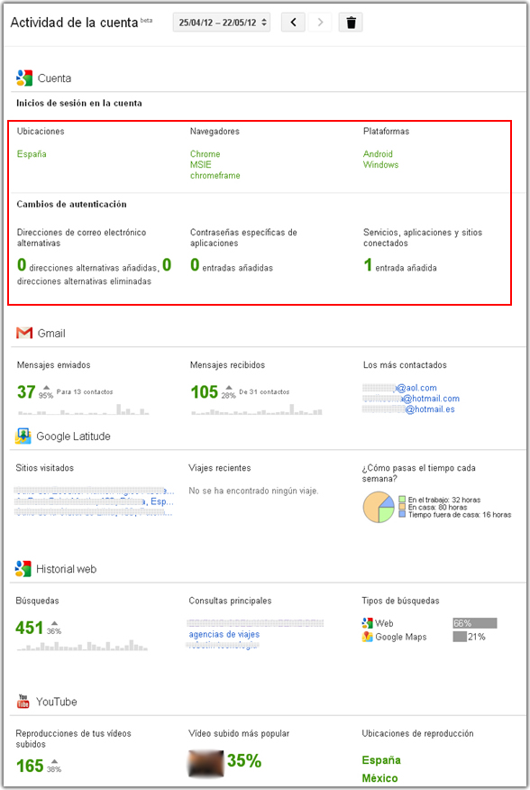 Actividad cuenta Google
