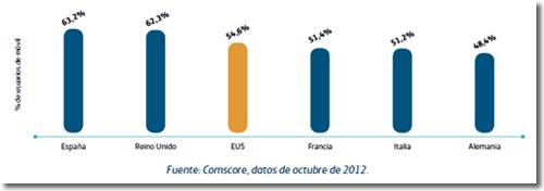 España es el país europeo con mayor proporción de smartphones