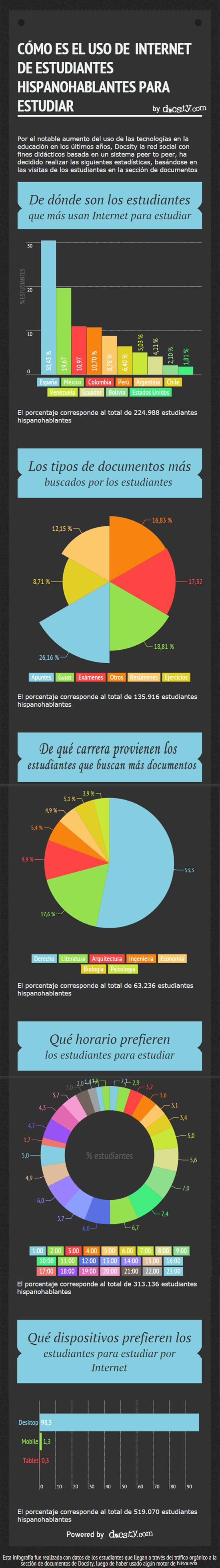 Infografia Docsity