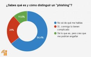 Resultados phishing