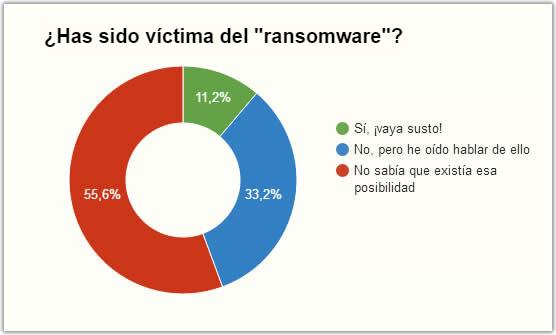 ¿Conoces el ransomware o secuestro de dispositivos?